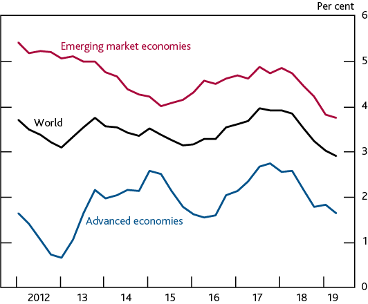 global_economic_growth_slowing.png