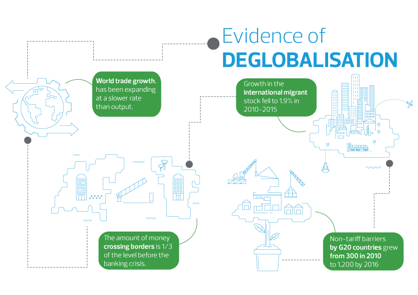 brian-groom-what-is-deglobalisation-infographic.png