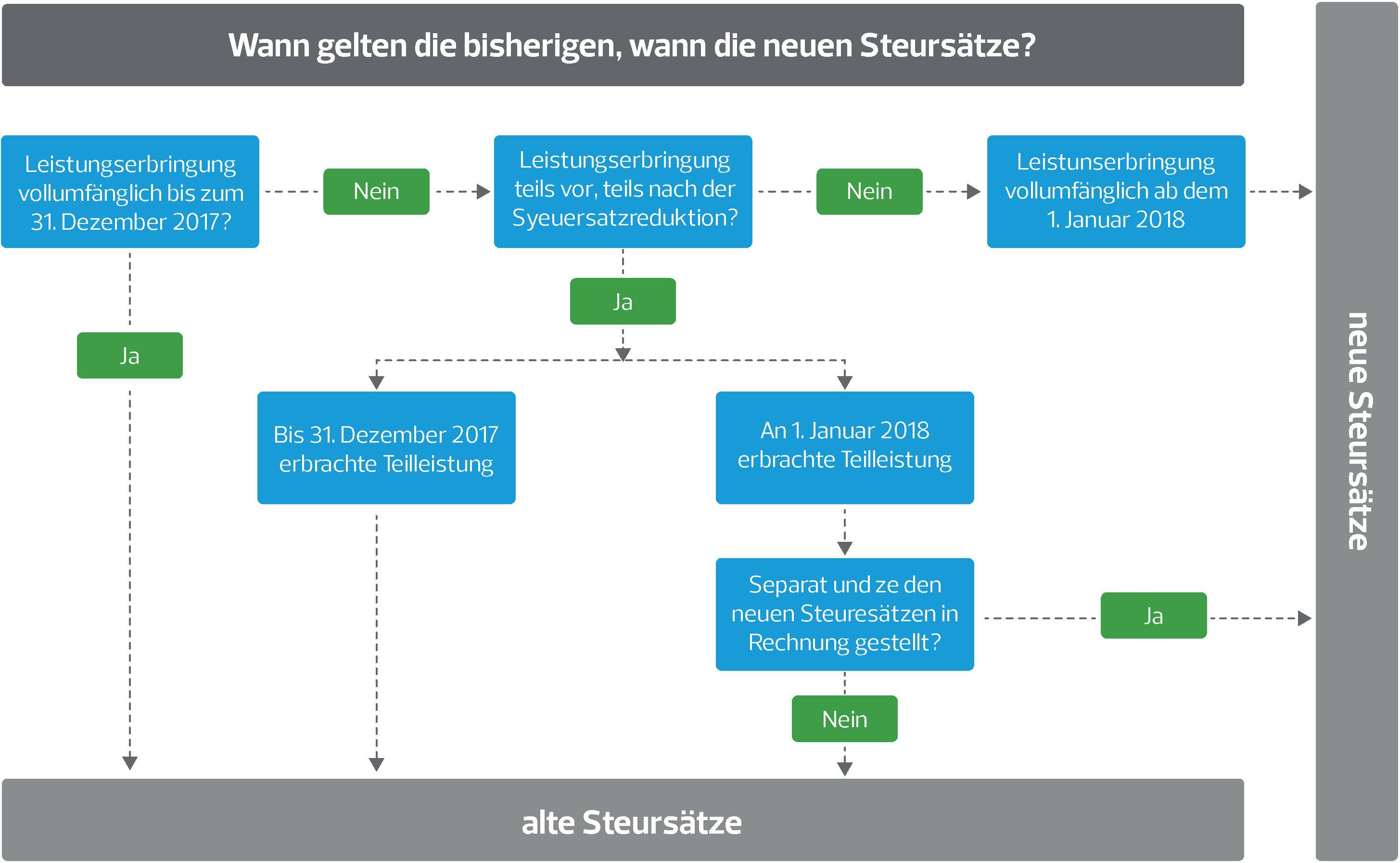 new_vat_rates_in_switzerland.jpg