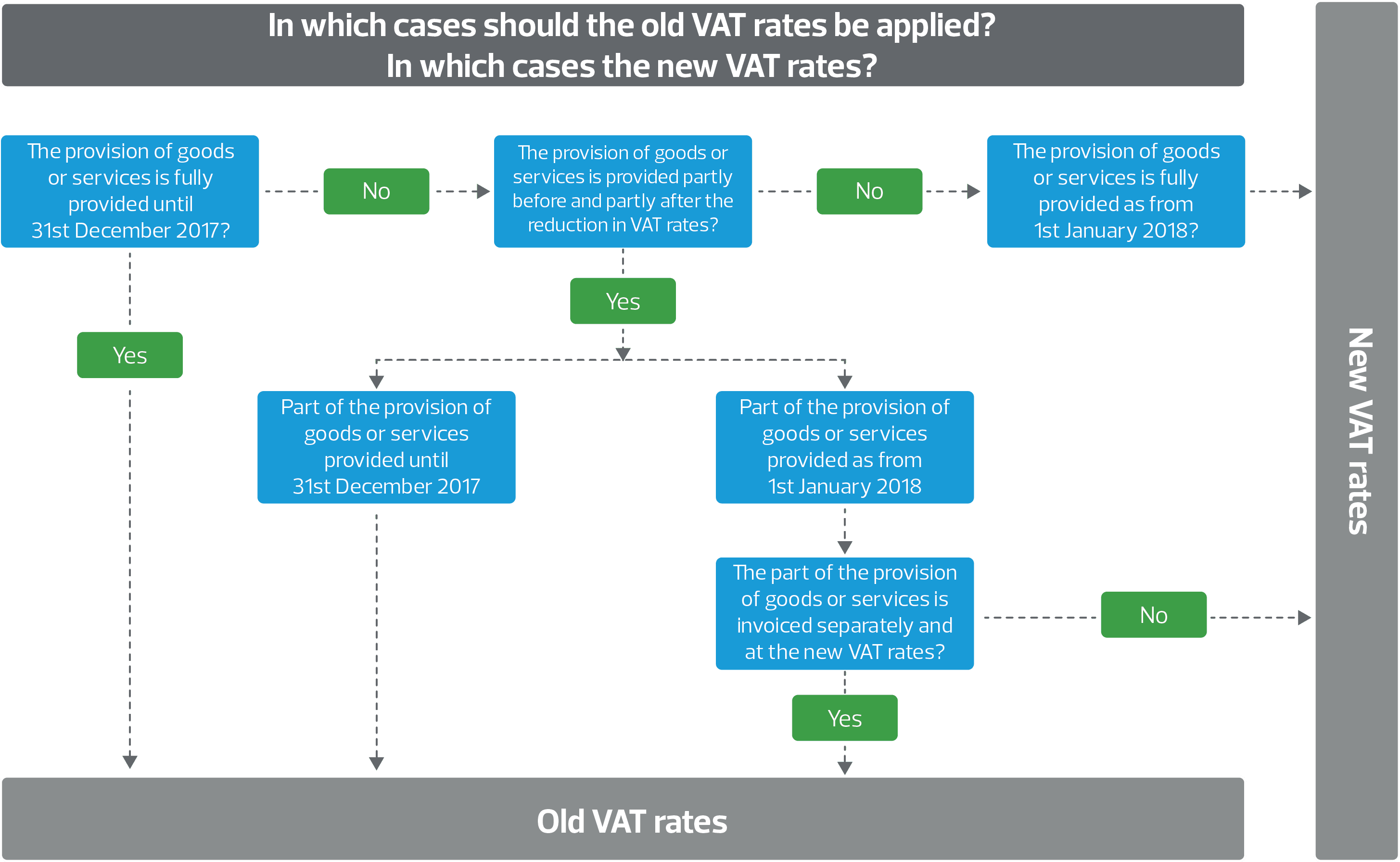 new_vat_rates_in_switzerland_english.png