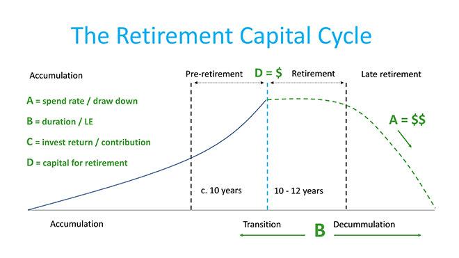retirement_capital_cycle_2.jpg