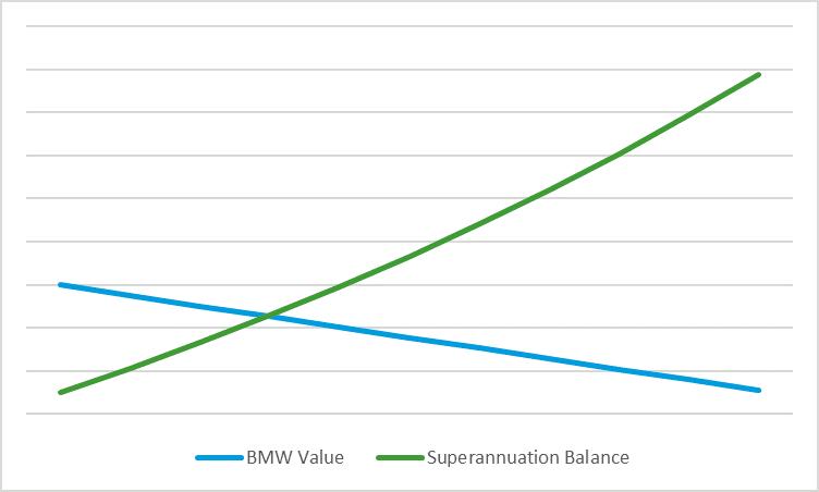 Superannuation Investment