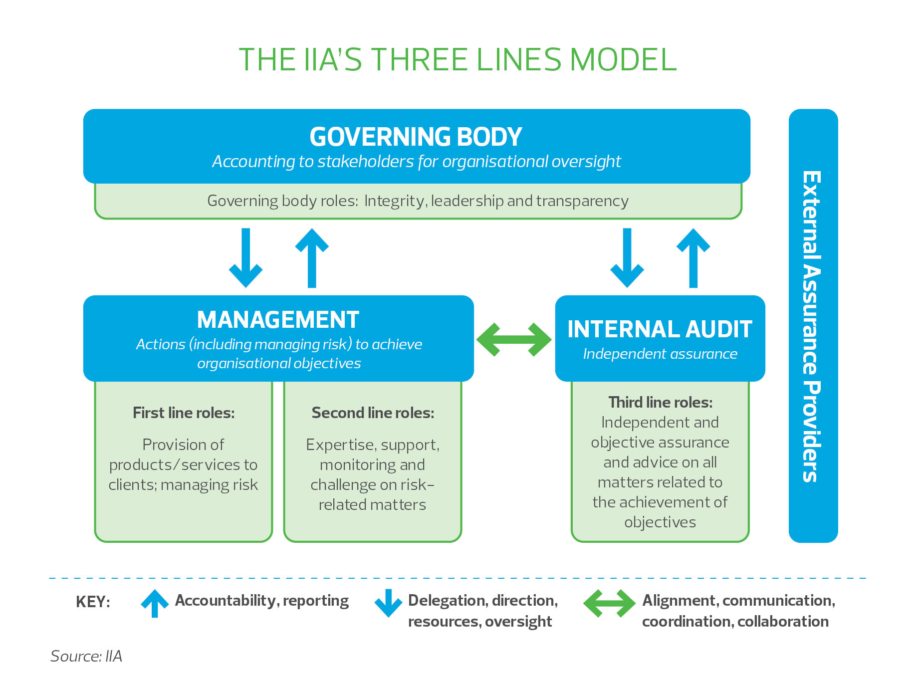 the_iia_three_lines_model.jpg