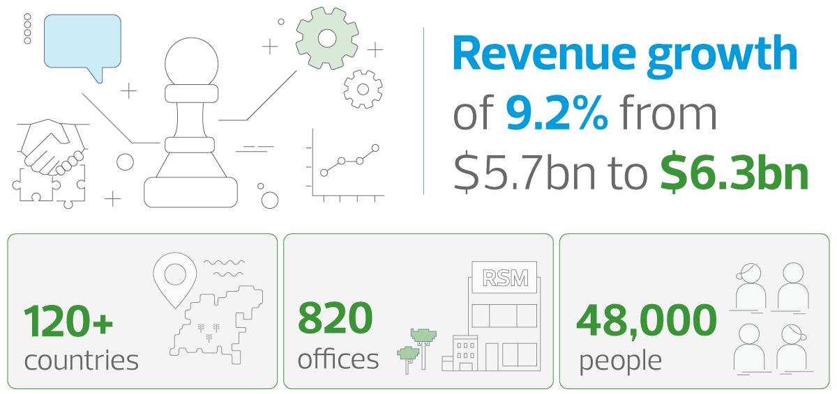 rsm-stats-2020.png