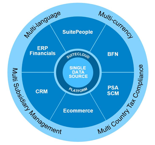 netsuite-wheel-graphic.png