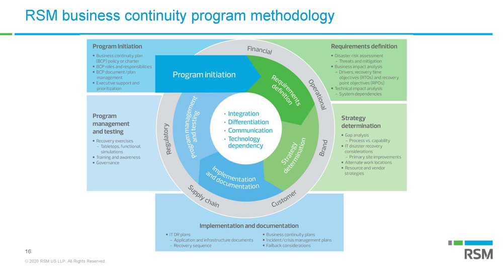business-continuity-plan-presentation_page_16b.png