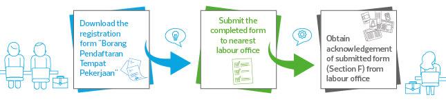 employer_requirement_to_register_update_workplace_employment_information-03.jpg