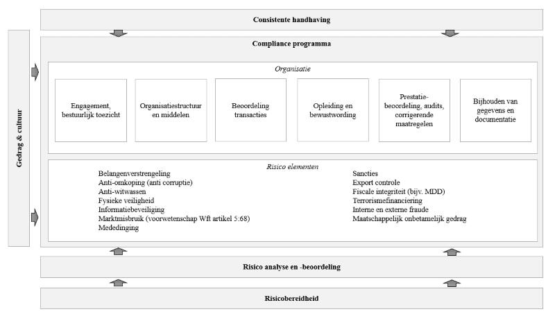 schema_compliance_programma.png