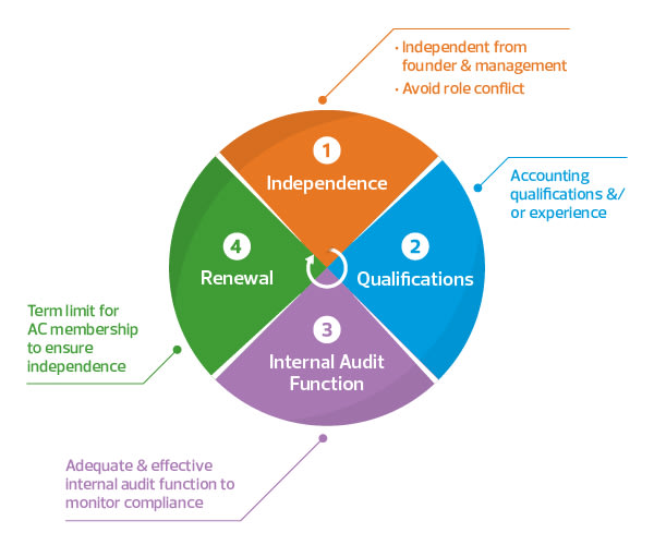 four-pillars-of-an-effective-audit-committee.jpg
