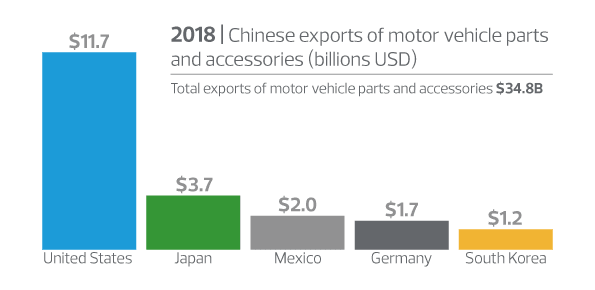 new-threat-challenges-global-automotive-supply-chains_info-2.png