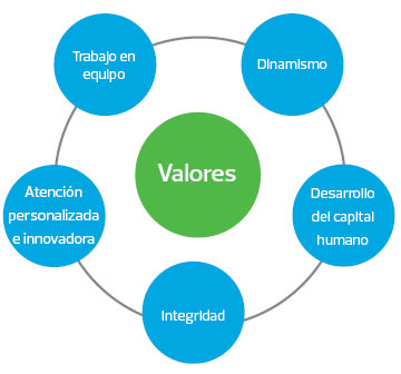 Nuestros valores.jpg