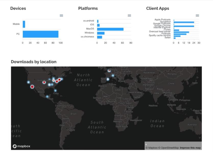 RSS.com Podcasting Analytics