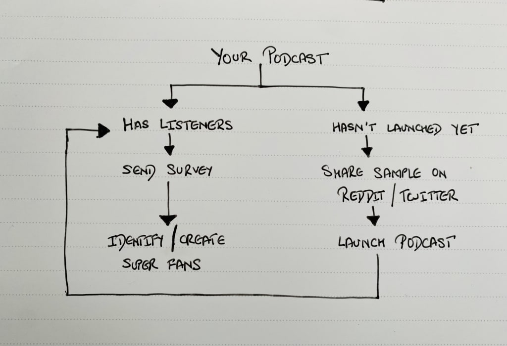 podcast promotion flow chart