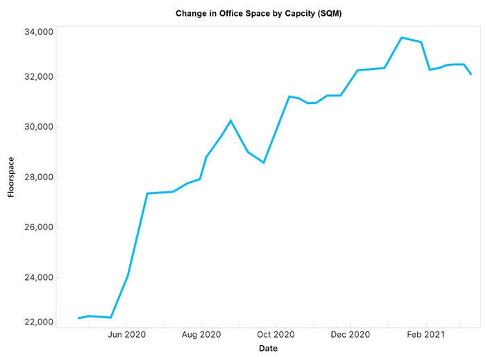 Growth of Melbourne Offices Space Capacity