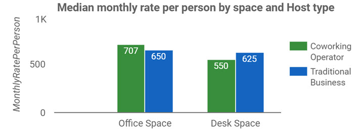 Victroia Monthly Rate Per Person by Space & Host Type