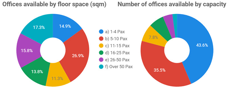 Melbourne Offices Available by SQM and Capacity