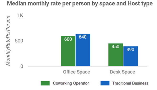 Brisbane Monthly Rate Per Person by Space & Host Type