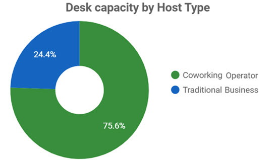 Desk Capacity by Host Type: Coworking Operator vs Traditional Business