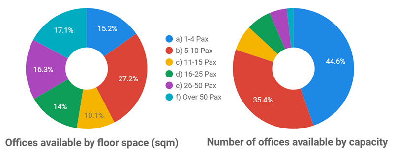 Chart 1: Offices Available by Floor Space - Chart 2: Number of Offices Available by Capacity