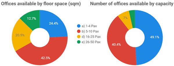 Chart: Flexible Office Availability and Capacity in Adelaide