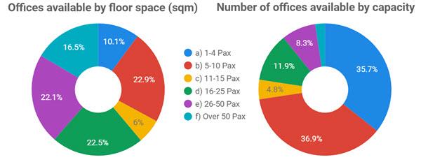 Image: WA Flexible Office Capacity