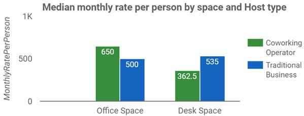 WA Monthly Rate Per Person by Space & Host Type
