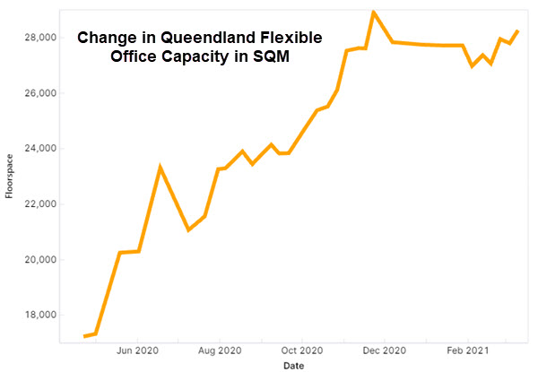 Queensland Flexible Office Space Capacity - March 21, 2021