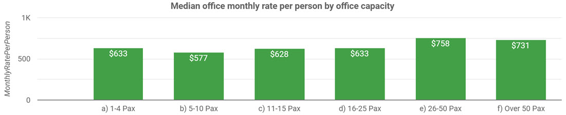 Chart: Median Monthly Price Per Person by Office Size for Flexible Office Space Across Australia