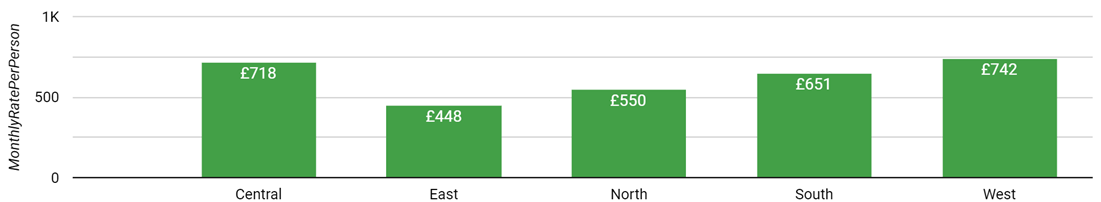 Median Prices for Flexible Offices in London by Region - Sept 1, 2021