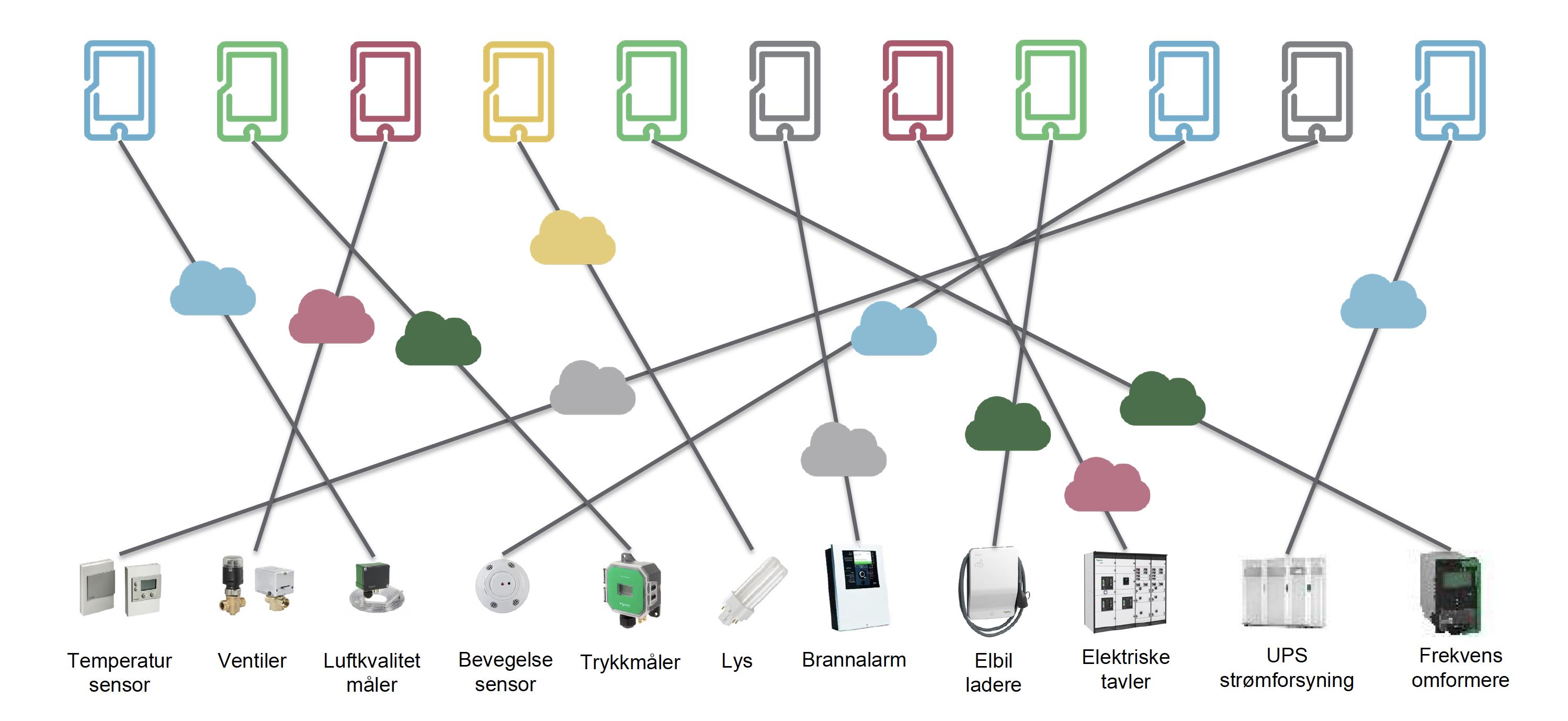 Illustrasjonsbilde av ulike styringssystemer for alt fra elbillading til temperatur