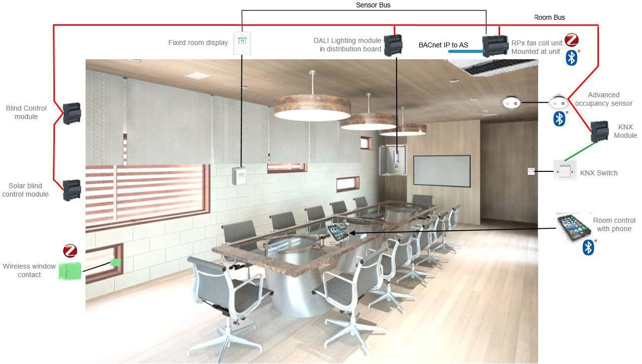 En illustrasjon som viser funksjonene til Connected Room solution fra Schneiders EcoStruxure