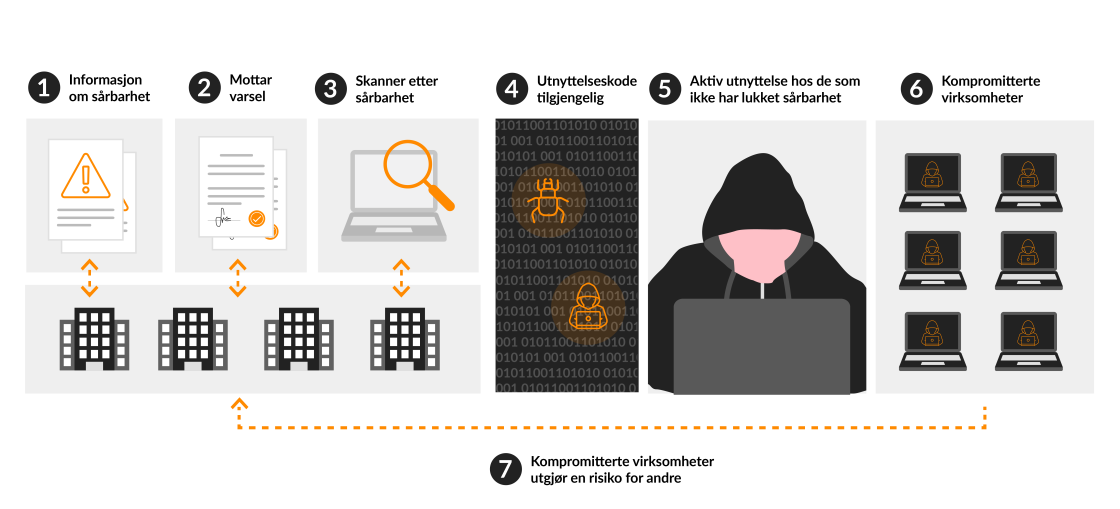 hackerangrep