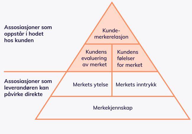 Merkevarepyramiden