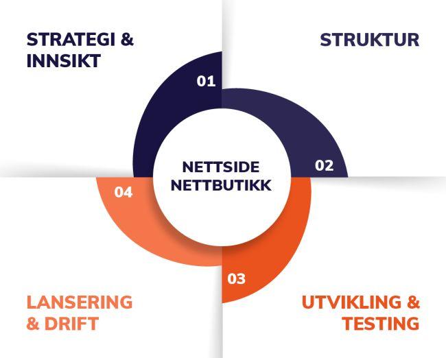 Illustrasjon av de fire trinnene i Digital strategi