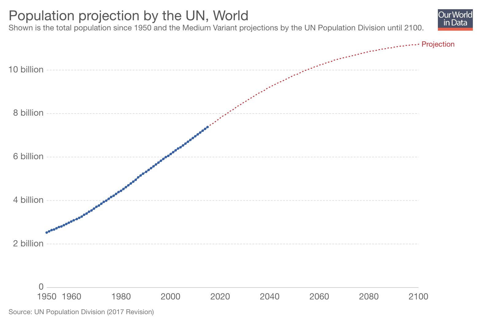 UN Population Growth