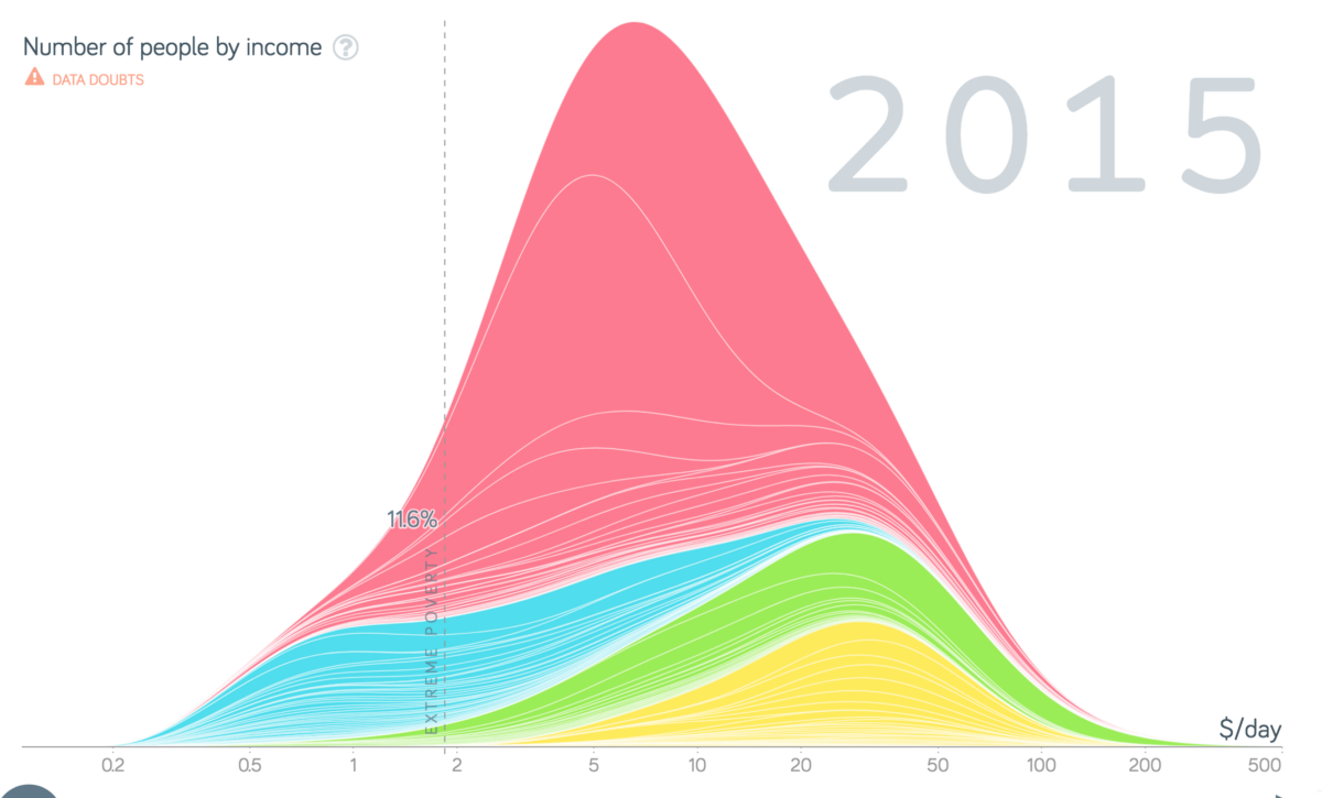 People by income in 2015