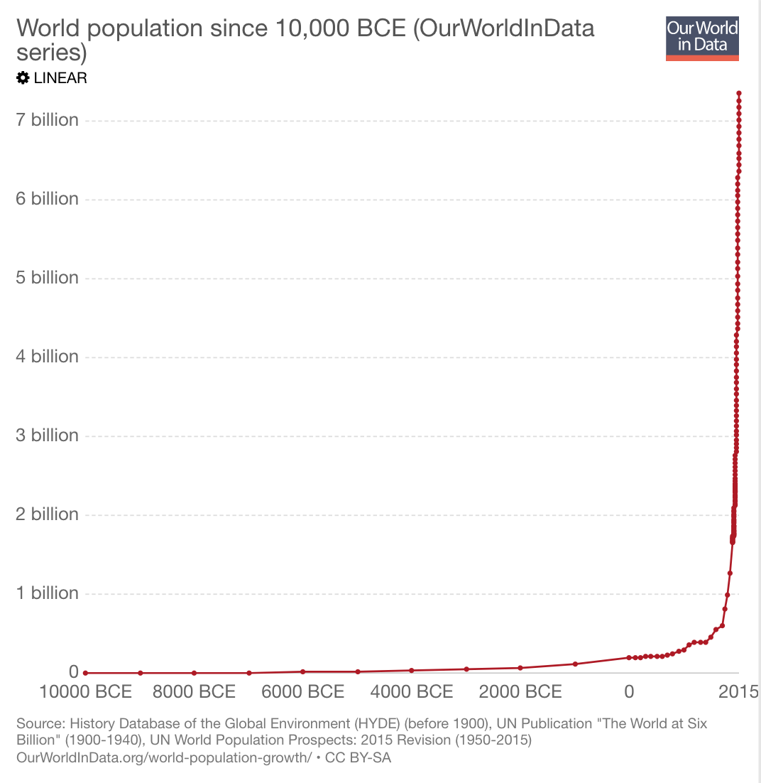 World population growth: running out of space?