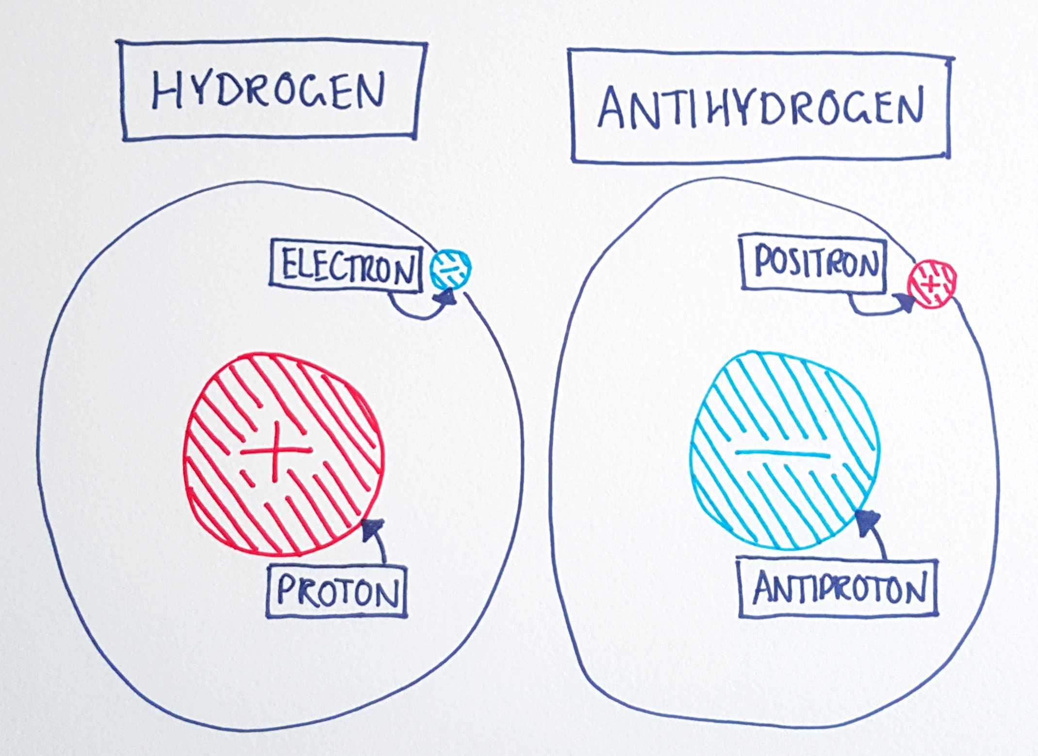 antimatter hydrogen antihydrogen diagram