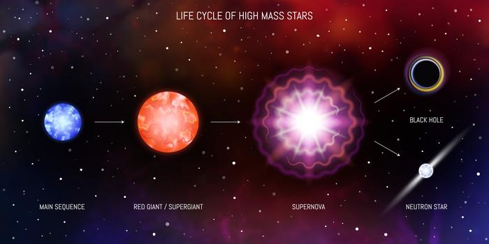 Life cycle of high mass stars