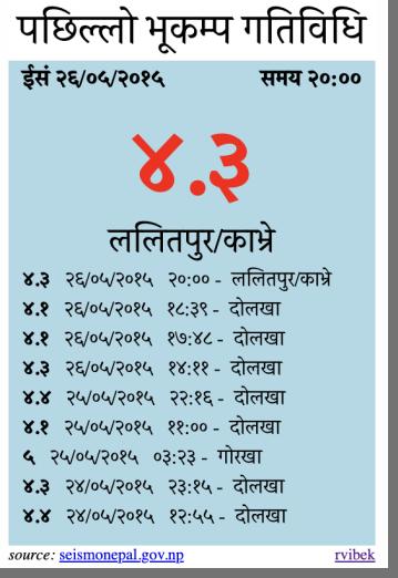 Seismic Activity Card