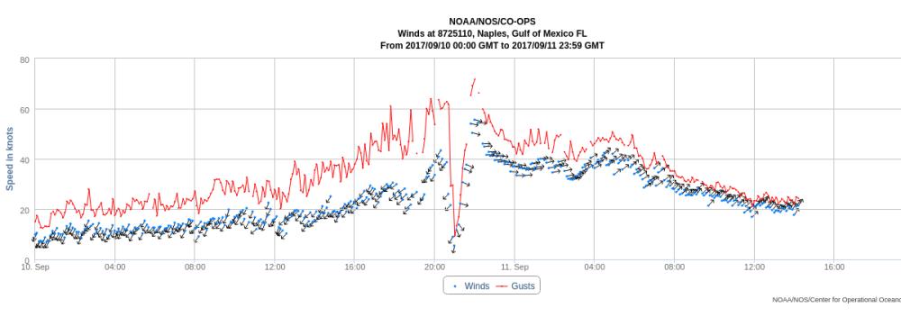 Hurricane IRMA DataBeam