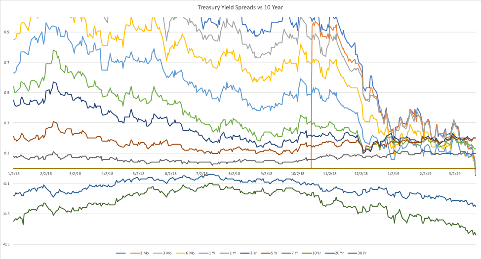 "https://res.cloudinary.com/ryan-hendricks/image/upload/w_auto,f_auto,dpr_auto,c_scale/v1/digiderivatives/yield_curve_spreads_o ""yield-curve-spreads"""