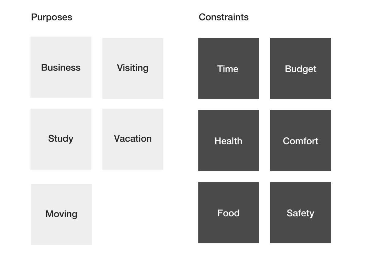 Purposes and constraints