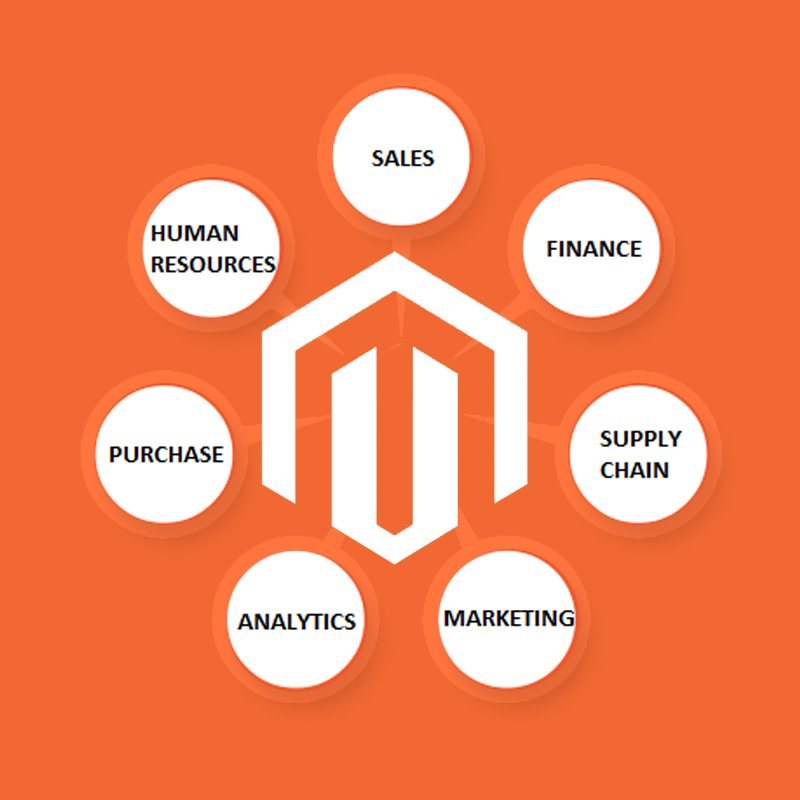 magento integrations specialists ireland