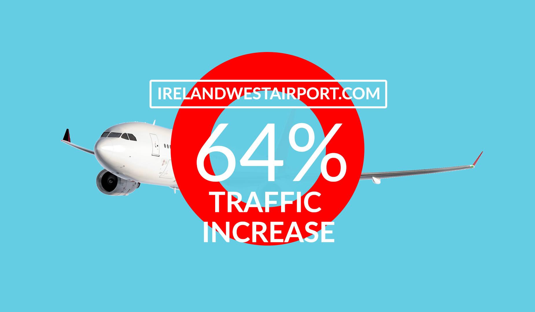 airport seo ryco marketing company dublin