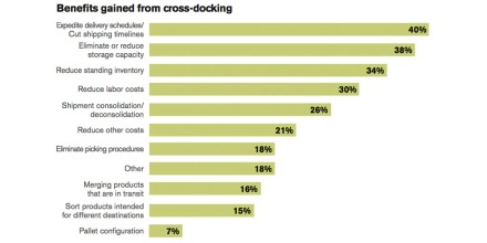 Benefits gained from cross-docking bargraph