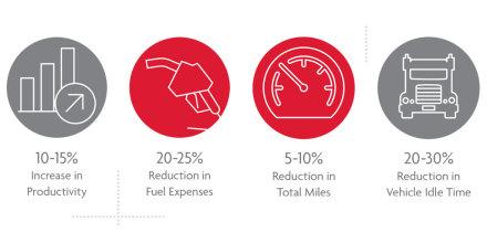 RydeSmart performance statistics
