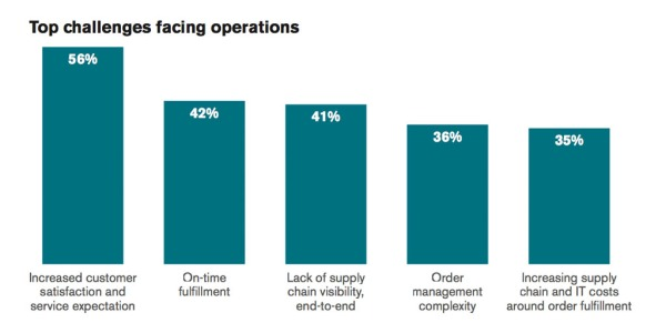 Top Challenges facing your operations bar graph