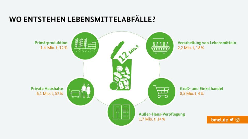 Du wirfst jedes Jahr im Durchschnitt 75 Kilogramm Lebensmittel weg. Lass das und sicher dir das Bonuslevel. bmle.de