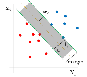 Max Margin Classification